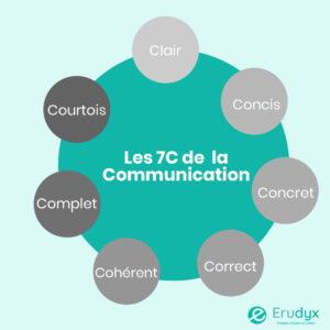 Communication efficace - erudyx